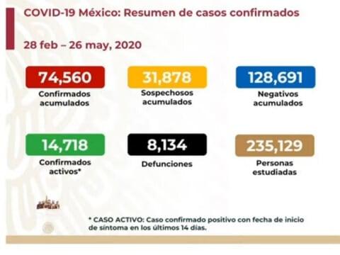 Sube a ocho mil 134 número de muertos por coronavirus en México
