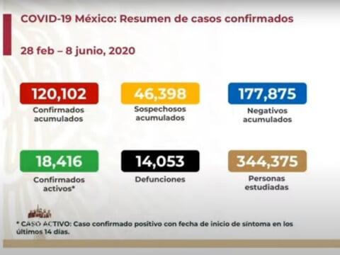Sube a 14 mil 53 número de muertos por coronavirus en México