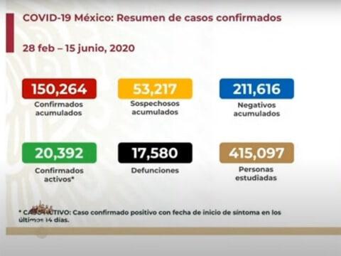 Sube a 17 mil 580 número de muertos por coronavirus en México